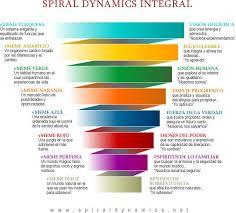 Espiral Dinamica Integral Spiral Model Ken Wilber Life