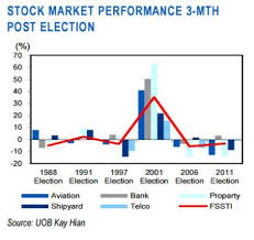 Uob Stock Price Chart Chart Of The Day How Do Elections Impact The Stock Market