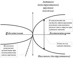 Современные методы мотивации персонала Реферат Влияние стимулирования на поведение человека при различном типе и степени мотивации