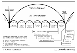 Chart Of Revelation Timeline 59 Judicious 7 Year Tribulation Chart