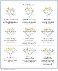 Diamond Cut Chart Ideal Pin On Diamonds