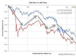 Eerie Charts Rsinvestor Market Research