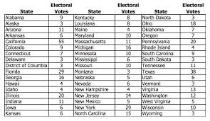 Electoral College Vote Chart Illustrative Mathematics