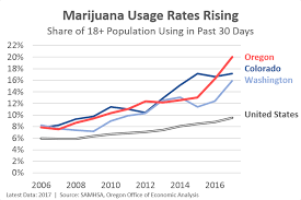 Marijuana Demand Supply And Substitution Oregon Office Of