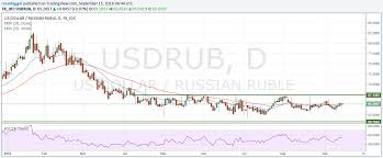 Bric Exchange Rate Forecasts Brazilian Real Russian Ruble
