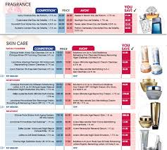 Avon Fragrance Chart Avon Mens Fragrance Finder Chart
