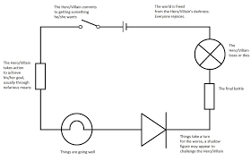 electrical wiring diagrams house basics a for dummies beginners simple house wiring diagrams at Simple Wiring Diagrams
