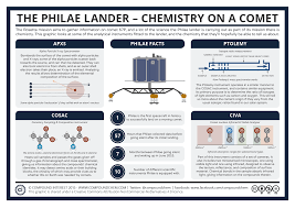 compound interest mass spectrometry and interpreting mass spectra the philae lander chemistry on a comet