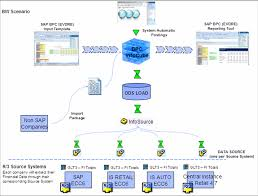 Sap Data Flow Chart Reading Industrial Wiring Diagrams