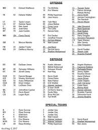 In Order Tennessee Titans Depth Chart 5 Canadianpharmacy