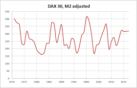 1995 Stock Market Chart Eu Germany Stock Market Dax 30 Inflation Adjusted Prices