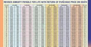 Jeevan Akshay Chart Lic Health Motor Travel Insurance Agent Delhi 9811362697