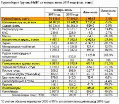 Отчет по летней практике НМТП Указанные тенденции в показателях работы порта Новороссийск состояния экологии Новороссийской бухты снижения уровня аварийности в порту и на акваториях