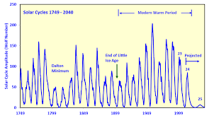 Solar Cycle Chart Solar Cycle 25 May Be The Smallest In Over 300 Years The