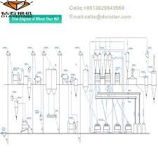 Flour Milling Plant Design Corn Flour Mill Machine 3d Design