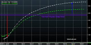 Steepening Forward Curve Increases The Credit Risk For Swap