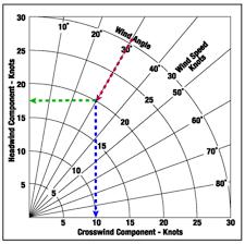 Wind Correction Chart Crosswind