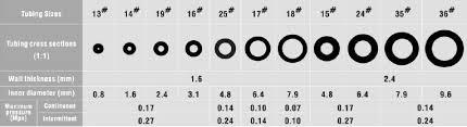 Peristaltic Pump Tubing Size Chart Masterflex I P Tubing Size Chart Best Picture Of Chart