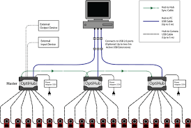 usb 2 0 wiring diagram micro usb wire color code wiring diagrams and cabling and wiring naturalpoint product documentation wiring diagram of a flex series camera system optihub 2