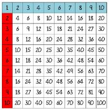 16 Times Table Chart Find Blog Posts For Teaching Ideas Shared For Free