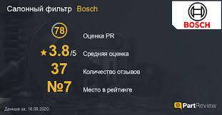 Отзывы о салонных фильтрах <b>Bosch</b>: Оценки, Рейтинги, Сайт ...