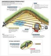 Underground Sprinkler System Design Software Typical Layouts Netafim Usa Drip Irrigation System