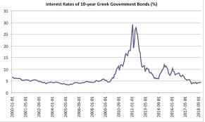 National Debt Growth Chart Greek Government Debt Crisis Wikipedia