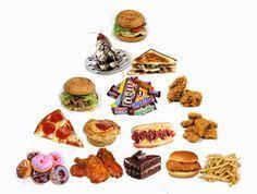 unhealthy food pyramid. Modren Food American Junk Fast Food Pyramid For Unhealthy 4