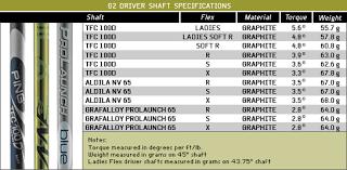 Graphite Bar Chart Pin On Golf Inspiration