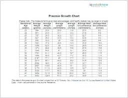 Baby Girl Weight Chart Height Growth Chart Lovely Awesome Average Weight And Charts
