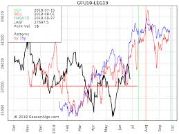 Feeder Cattle Index Chart Inside Futures Relevant Trading Focused Information