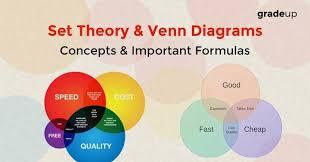 Venn Diagram Formula For 4 Sets Set Theory Venn Diagrams Formulas And Concepts Notes