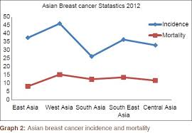 Breast Cancer Charts And Graphs Breast Cancer Statistics And Markers Donepudi Ms Kondapalli