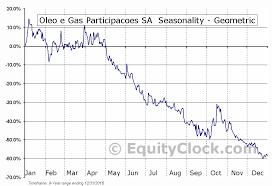 Oleo E Gas Participacoes Sa Otcmkt Ogxpy Seasonal Chart