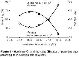 Chick Temperature Chart Effect Of Temperature On Incubation Period Embryonic