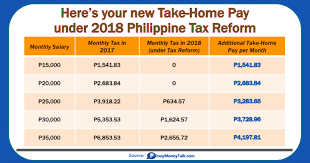 Bir Tax Chart Heres Your New Take Home Pay Under Train Tax Reform