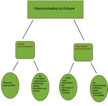 definition of interpersonal skills interpersonal communication wikipedia