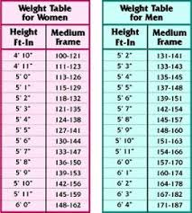 Weight Table Pin On Health And Diet