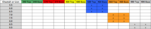 Charting The Match 2015 Mast Mix And Match Chart Ezzy Sails