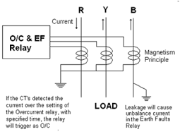 overcurrent relay circuit diagram overcurrent bhavik electrical funda electrical funda on overcurrent relay circuit diagram