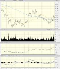 Slv Chart Silver Is Starting To Shine Get A Polishing Cloth And Buy