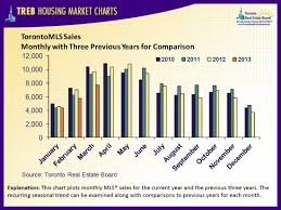 Treb Housing Charts Averages Historical Prices Values