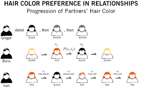 Hair Color Inheritance Hair Colors Idea In 2019