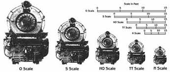 Kert Mark Most Used Model Trains Scale Comparison