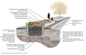 Small Picture Sustainable Stormwater Management Sustainable Stormwater