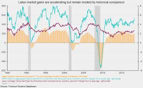 Rebounder Comparison Chart Jobs Growth Is Rebounding And Hourly Earnings Growth Is