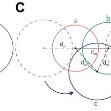 Venn Diagram 3 Pdf Eulerape Drawing Area Proportional 3 Venn Diagrams Using Ellipses