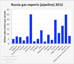 russian power energy matters figure 4 the bulk of russian gas exports are via pipeline to europe ukraine turkey and are the main destinations
