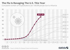 Chart The Flu Is Ravaging The U S This Year Statista