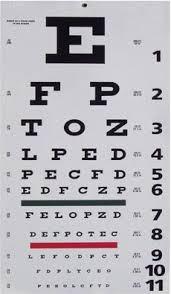 How To Read A Snellen Eye Chart